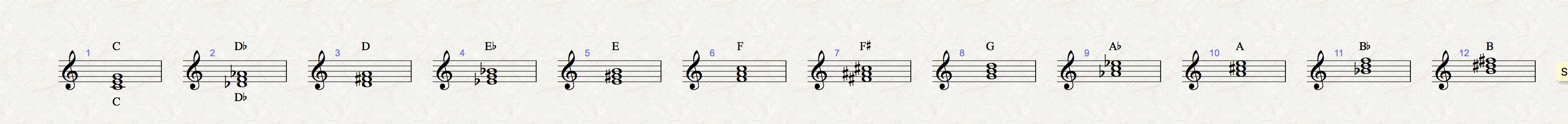 los doce acordes