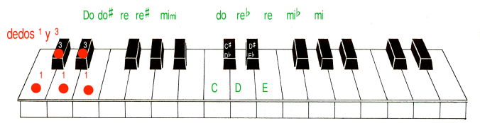 do do# re re# mi